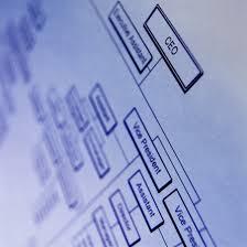 Factors To Consider When Designing Factors To Consider When Designing An Organization Structure