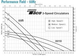 Taco Pump Sizing Chart Taco Pump Curves Get Rid Of Wiring Diagram Problem