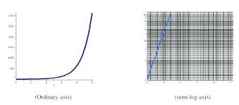 What Does A Log Graph Look Like Math Ordinary Axis Versus