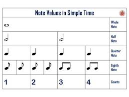 Music Rhythm Charts Notes And Rests Anchor Charts