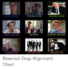 Evil Chart Lawful Goo Neutral Good Chaotic Good Lawful Neutral Neutral