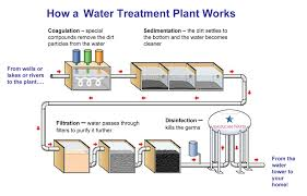 water filter diagram for kids. 8432Water Treatment Process Water Filter Diagram For Kids