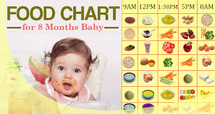 Baby Food Chart After 8 Months A Helpful And Detailed Food Chart For 8 Months Baby
