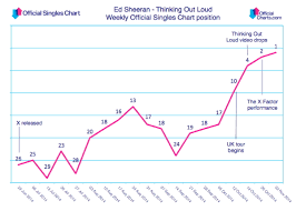 Out Loud Charts Ed Sheerans Thinking Out Loud Claims Longest Climb To