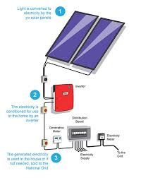 solar pv wiring diagram uk solar image wiring diagram solar pv wiring diagram uk images on solar pv wiring diagram uk