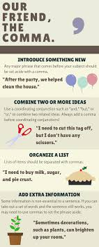 When To Use Comma Infographic The Comma The Writing Center