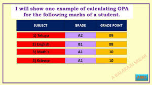 10 Pt Grading Scale Chart 10th Class Grade Point Average Gpa How To Calculate Gpa Of 10th Class Marks