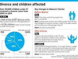 Protecting Children Caught In Divorce Singapore News Top
