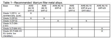 Welding Filler Wire Selection Chart Titanium 101 Best Tig Gta Welding Practices Millerwelds