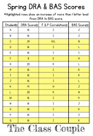 Dra Fountas Pinnell Equivalency Chart 10 Best Images Of