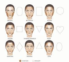 your face contour chart for face shapes