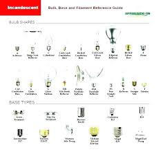 Light Bulb Types Chart Color Base India Halogen Home
