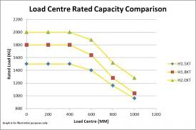 Forklift Capacity Chart Forklift Load Centres Explained Logistics Materials