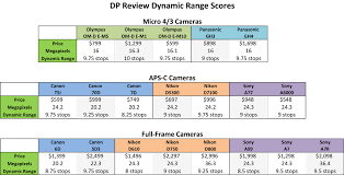 Comparing The Dynamic Range Of Digital Cameras Outdoor