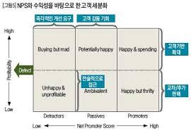 Customer Segmentation By Nps X Profitability Customer