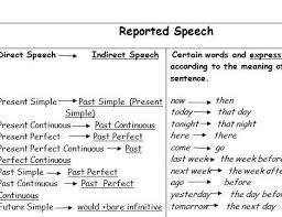 Reported Speech Tables Reported Speech English Grammar
