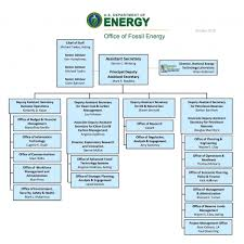 Our Organization And Employees Department Of Energy