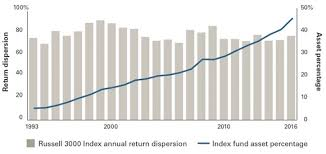 Russell 3000 Index Fund Chart Is Passive Crowding Out Active For My Benefit