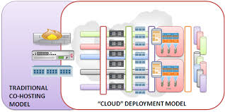 Cloud Architecture The Other Hybrid Cloud Architecture