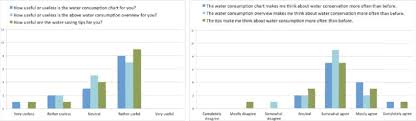 User Response To Consumption Visualisations And Water Saving