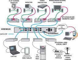 ethernet cable connection modem netgear wiring diagram reference cat5 wiring on cat5 av matrix switches cat5 audio video matrix switch solutions