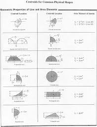 fluid dynamics equation sheet. advanced viscous flow theory fluid dynamics equation sheet