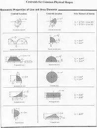 fluid dynamics equation sheet. advanced viscous flow theory fluid dynamics equation sheet