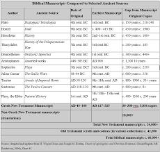 New Testament Manuscripts Chart Were The New Testament Manuscripts Copied Accurately