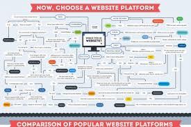 Weebly Infographics Visual Ly