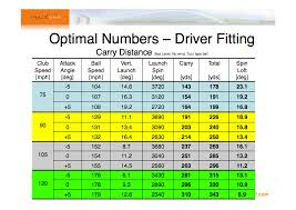 Driver Loft And Distance Chart Trackman Optimal Numbers For Driver Fitting Clubs Grips