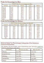 Desirable Body Weight Chart Pin On Iron