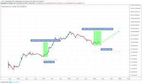 Eth Price Live Chart Eth Ethereum Price Prediction 2019 2020 5 Years