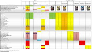 Zerex Coolant Compatibility Chart