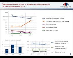 Дипломная работа по географии Текстильная промышленность России  hello html m5e2c9d2c gif