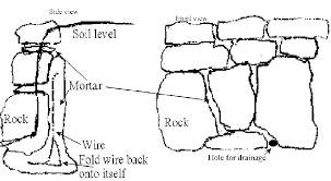 a bunch a fence wire into concrete really makes a rock wall tough