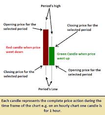 charting candlesticks candlestick charts
