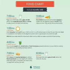 20 Months Baby Food Chart Food Chart For 15 Months Old Baby Healthy Food Recipes To
