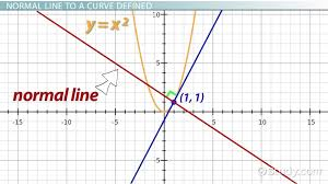 finding the normal line to a curve definition equation lesson transcript study com