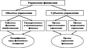 Курсовая работа Управление финансами в условиях рыночных  Элементы системы управления финансами