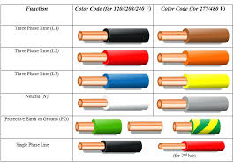 ac power wire color code electrical wiring codes colors us for wire color diagram ac power wire color code electrical wiring codes colors us for diagram