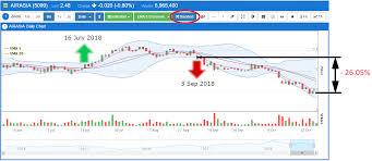 Airasia Stock Chart Mq Trader Stock Discussion Airasia 5099 25 Oct 2018