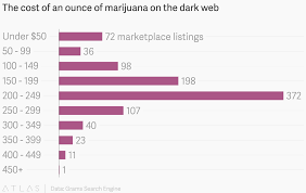 Weed Gram Chart The Cost Of An Ounce Of Marijuana On The Dark Web