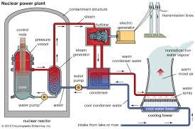 Pwr Nuclear Power Plant Design Pressurized Water Reactor Nuclear Energy Britannica