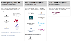 Marriott Rewards Points Chart A Beginners Guide To The Marriott Rewards Program 2018