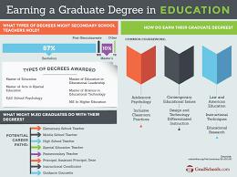 Top Manitoba Education Masters Campus Degrees Graduate Programs 2019