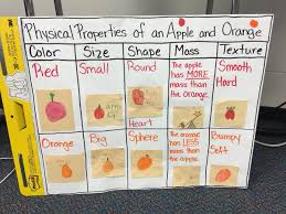 Mass Anchor Chart Love This Physical Properties Anchor Chart In Mrsnolens