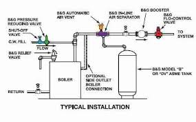 piping diagram outdoor wood boiler the wiring diagram heating system boiler check valves flow control valves backflow wiring diagram