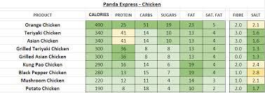 panda express nutrition information calories en