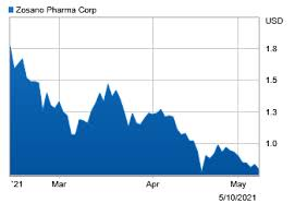 Zosano pharma corporation common stock (zsan). Mntxyezoo8cvgm