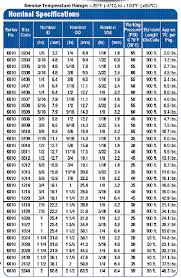 Pvc Hose Chemical Resistance Chart Clear Vinyl And Braided Tubing